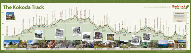 The route of The Kokoda Trek showing key points of interest
