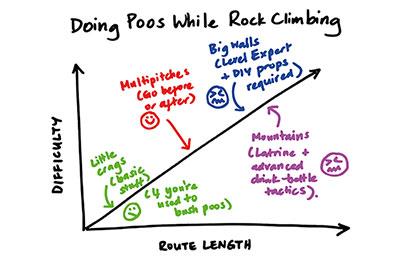 rock climbing poo